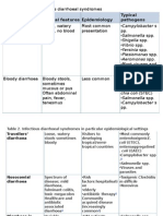 1. Stool Examination, Transmision, Treatmen Dehidration