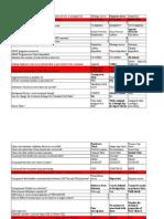 Questions ABAP examen