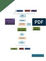 Mapa Conceptual Sem 2 Autocad 2d
