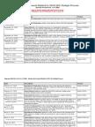 Timeline for 2010-2011 Budget Process