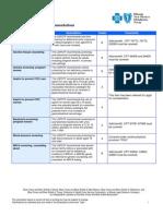 USPTF Recommendations Summary