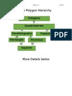 the polygon hierarchy