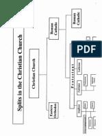 church charts