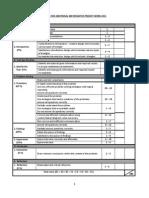 Rubric - Perak State Additional Mathematics Project Work 2015