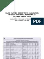 13 HASIL TEST CAT TGL 16-11-2014 JAM 15.00 - 17.30 WIB