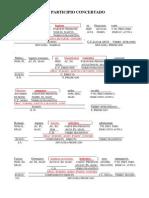 Frases de participio concertado analizadas morfológica y sintácticamente