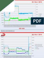 DT Helidyne Trend Analysis