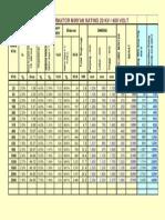 Tabel Standard Transformator Distribusi