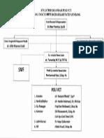 Struktur Organisasi Poli Vct