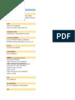 Cheat Sheet -- Cisco Network Live Issues -- 01 Feb, 2015