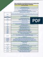 1° Parte Piano dell'aria Sicilia Fonti del copiato Rassegna Stampa denuncia Assessori e presidenti Indagati Piano Aria Sicilia inesistente  e o inefficace Interrog Senato Casi di Plagio…….