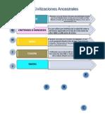 Civilizaciones ancestrales y cultura maya.pdf