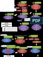 Flujograma Actos Procesales del Proceso de Conocimiento Peruano