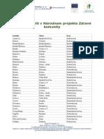 Zoznam lokalít - Zdravé komunity, máj 2015