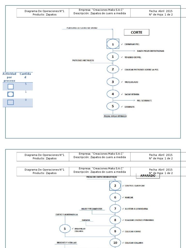 Diagrama de operaciones de una empresa de calzado industrial ccuart Image collections