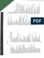 Schillinger System Vol 2 Index
