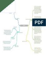 Mapa Conceptual AWS IAM