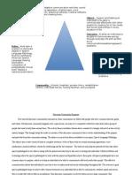 activity triangle for rhetoric writing