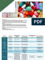 Tabla de Farmacos