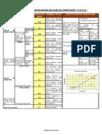 tabla de Clasificacion Sucs
