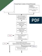 Pathophysiology of Neonatal Sepsis secondary to Neonatal Pneumonia