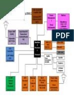 Diagram Blok Blackberry