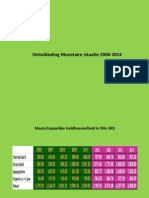 ontwikkeling monetaire reserve 2006-2014 (1)