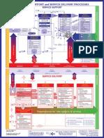 Itil v2 Process Model