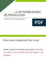 Economía_FRONTERA DE POSIBILIDADES