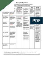 Prescription Regulation Table