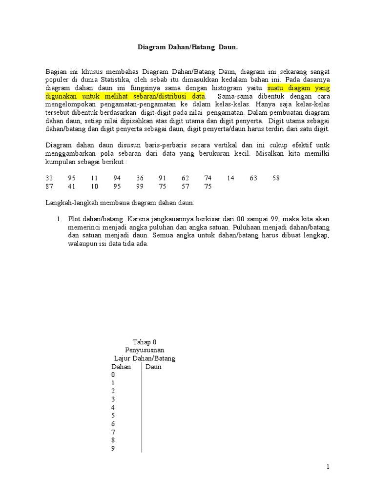 Diagram dahan daun dan kotak garis ccuart Images