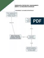 Resumen de La Política de Conservación, Protección y Mejoramiento Del Ambiente Guatemala