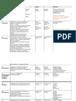 Vitaminas tabla resumen