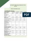 Análisis de Rentabilidad Productos Avon