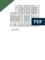 Tablas y Graficas de Practica 1