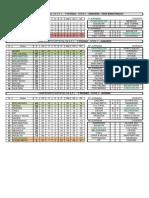 Classificações 10 Maio 2015