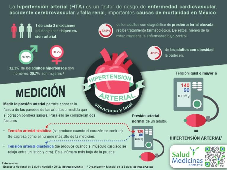 Infografía: Hipertensión Arterial