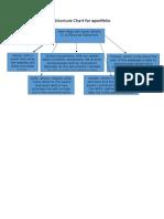 structure chart for eportfolio