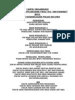Carta Organisasi Jawatankuasa Frog Vle 1bestarinet 2015