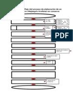Diagrama de Flujo - Tipo Haccp