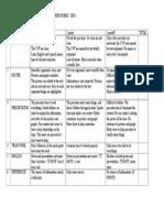 rubric for lorganisms project teacher