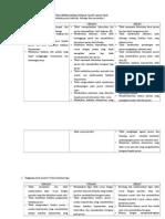 Klasifikasi Pelanggaran Etik Keperawatan Rumah Sakit Saraswati