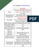 Properties of Phenolic Disinfectants