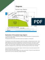 Payload Range Diagrams