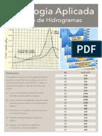 Hidrograma Hidrologia