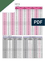 Useful Charts