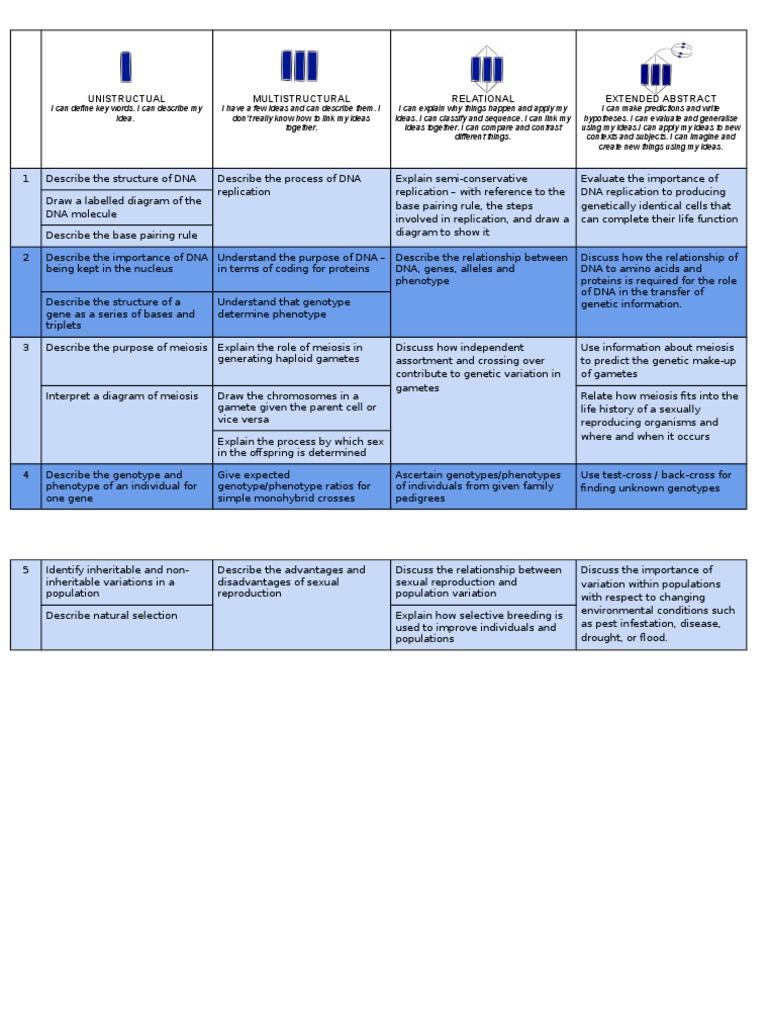 disadvantages of meiosis