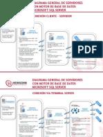 Diagramas de Servidores SAP