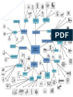 Mapa Mental de Procesos de Manufactura