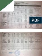 PLDM - lista de candidati pentru Consiliul raional Ialoveni 2015
